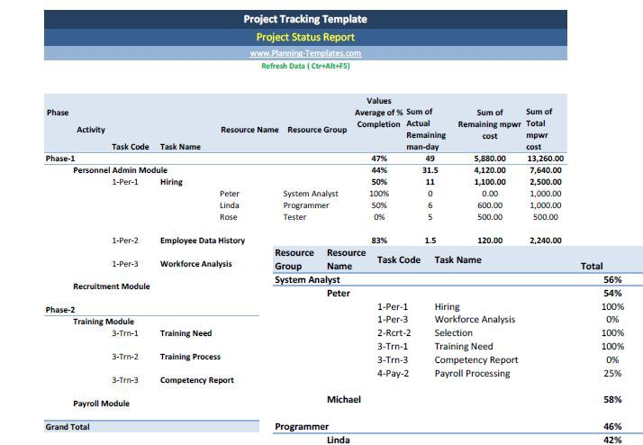 Project Tracking Template Excel Spreadsheet Templates – Project Sheet Template