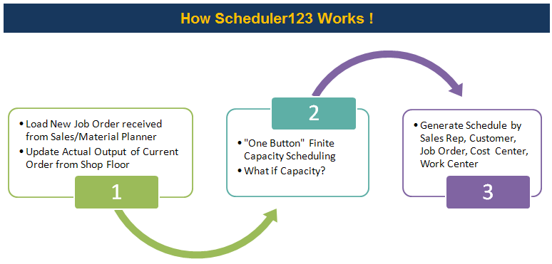 production scheduling process