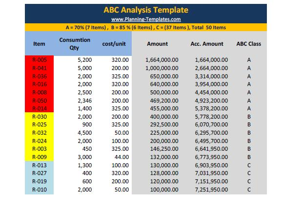 ABC Analysis Template in Excel Spreadsheet Templates – Cost Analysis Worksheet